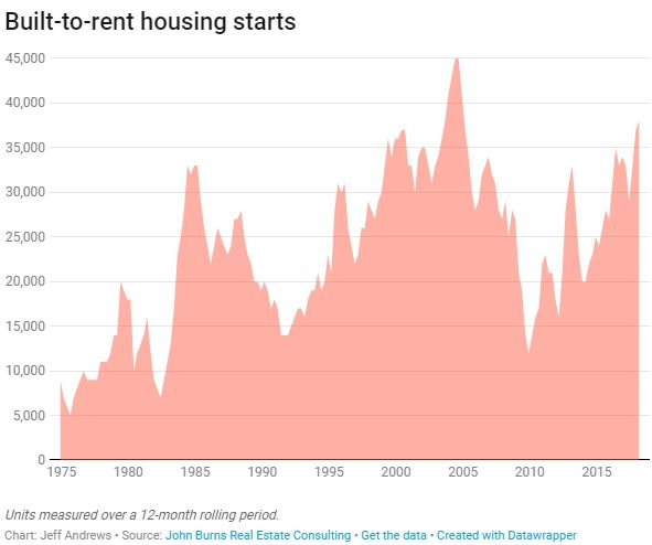 Build To Rent Housing Starts